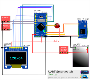 Screenshot of UART Smartwatch